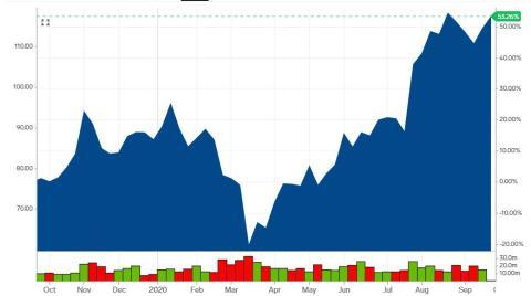 Las acciones de Qualcomm se han disparado más de un 50% en los últimos 12 meses.