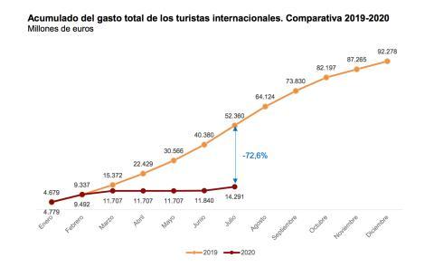 Caída del gasto de los turistas en España durante el mes de julio