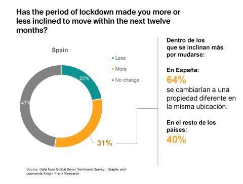 Cambios en la disposición a mudarse entre los españoles tras el confinamiento