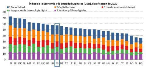 Clasificación de competitividad digital en la UE, según el índice DESI