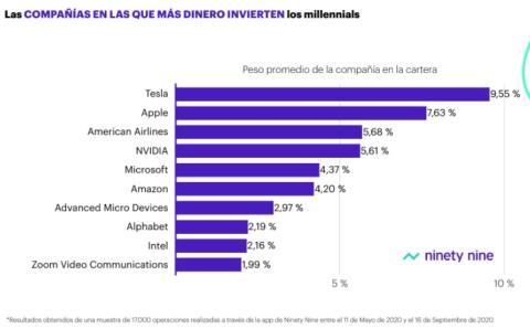Compañías en las que más dinero apuestan los millennials.