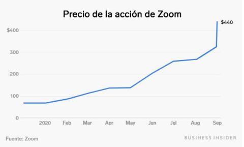 Evolución del precio de la acción de Zoom