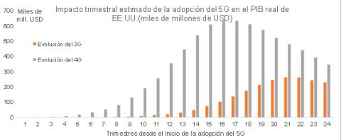 Impacto trimestral estimado de la adopción del 5G en EEUU.