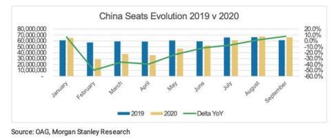 Así ha evolucionado el número de asientos disponibles en viajes nacionales en China en 2019 y 2020.