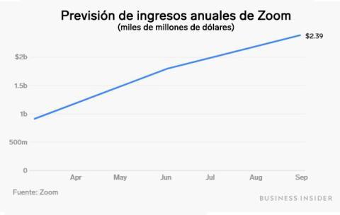 Previsión de ingresos anuales de Zoom