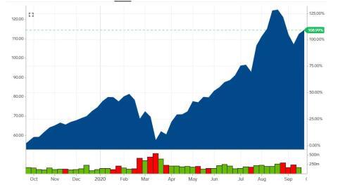 La subida de las acciones de Apple en el último año.