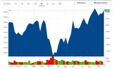 Texas Instruments no solo suma un año positivo sino que sus acciones ya cotizan en máximos históricos.