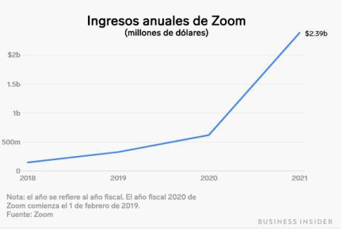 Zoom - Ingresos anuales
