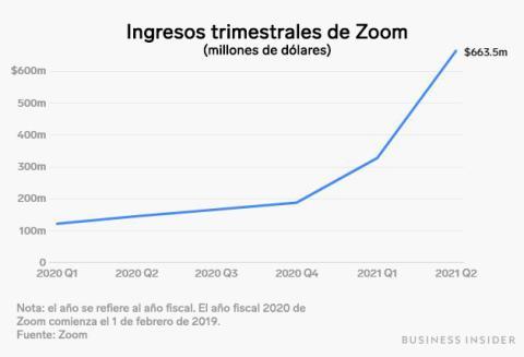 Zoom - Ingresos trimestrales