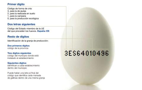 Explicación del código de los huevos de la 'Guía de etiquetado del huevo'