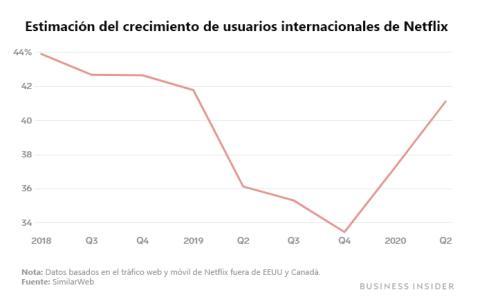Crecimiento de usuarios internacionales de Netflix, según SimilarWeb