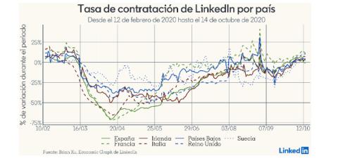 datos estudio LinkedIn tasa contratación