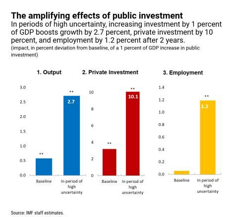 Efecto del aumento del gasto público en el PIB, la ivnersión privada y el empleo