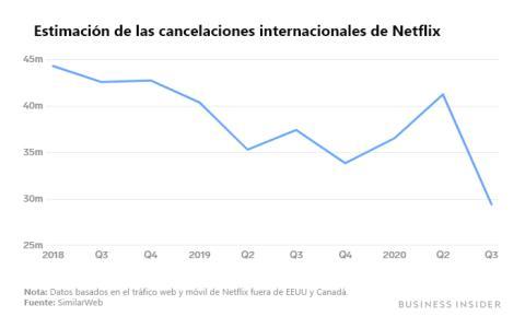 Estimación de las cancelaciones internacionales de Netflix