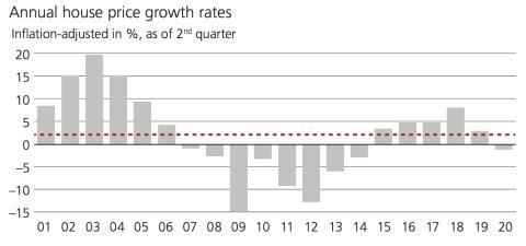 Evolución anual de los precios de la vivienda en Madrid desde 2001