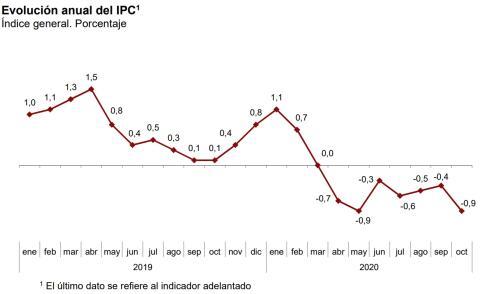 Evolución interanual del IPC entre 2019 y octubre de 2020