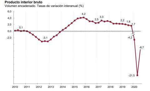 Evolución interanual del PIB español
