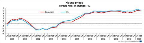 Evolución media de los precios de la vivienda en la UE y la eurozona desde 2010
