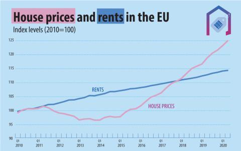 Evolución del precio medio de compra y de alquiler de vivienda en la UE desde 2010