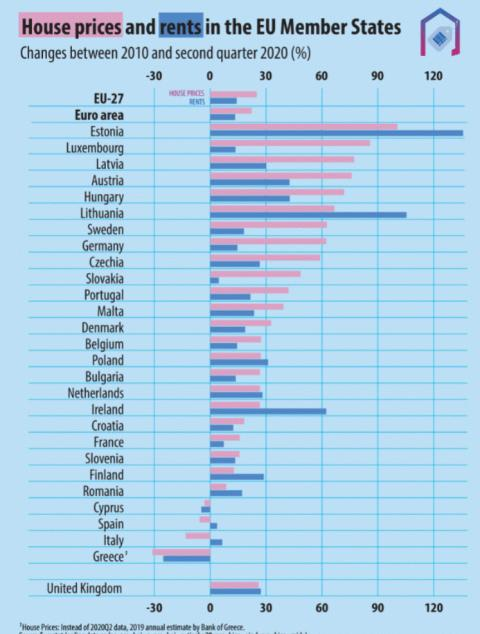 Evolución de los precios de compra y alquiler de vivienda en los 27 desde 2010