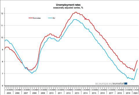 Evolución de la tasa de paro en la UE y la eurozona desde 2005