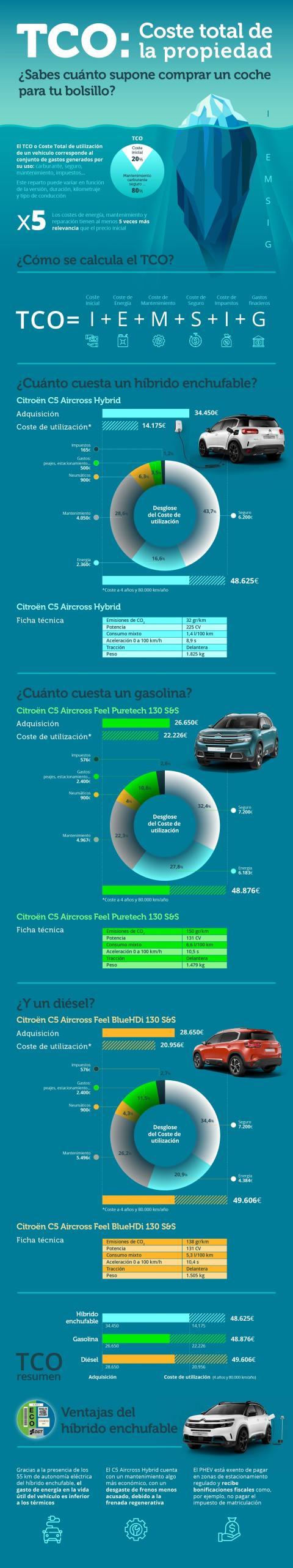 Infografia TCO Citroen C5 Aircross