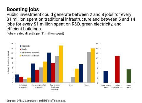 Previsiones de creación de empleo con 1 millón de dólares de gasto público