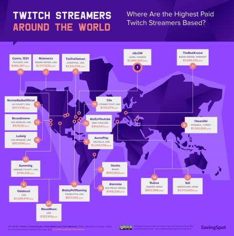 Cuánto ganan los streamers mejor pagados del mundo