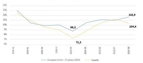 Evolución de la facturación del comercio en España y la UE entre diciembre y agosto