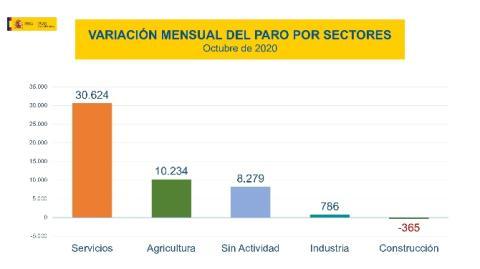Evolución del paro por sectores en octubre de 2020