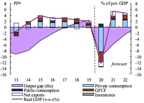 Evolución de los principales indicadores de la economía española en 2020, según la Comisión Europea