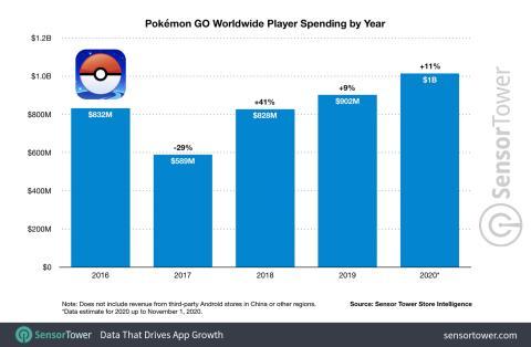 Gastos de los jugadores de Pokémon GO por año