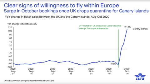Reservas de billetes de Reino Unido a las Islas Canarias de agosto a octubre de 2020.
