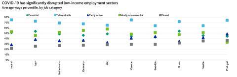 Nivel de ingresos de cada profesión según su situación durante el coronavirus en 10 países