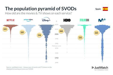 Pirámide de edades de cada una de las principales plataformas de streaming, según la edad media de su contenido.