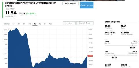 2. Viper Energy Partners