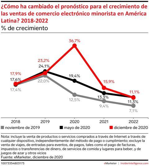 Crecimiento del comercio electrónico en América Latina