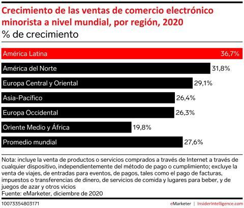 Crecimiento del comercio electrónico en el mundo