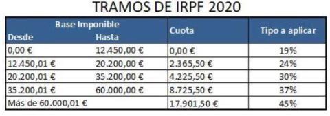 Cuántos impuestos pagas por los premios en televisión