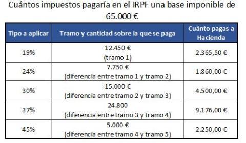 Cuántos Impuestos pagas según las tablas de la renta