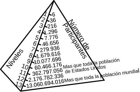 A la larga, el esquema piramidal se hace humanamente imposible.
