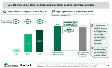Gráfico de ahorro de costes con la fusión entre Unicaja y Liberbank