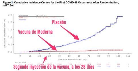 Gráfico de la eficiencia de la vacuna de Moderna frente al placebo.