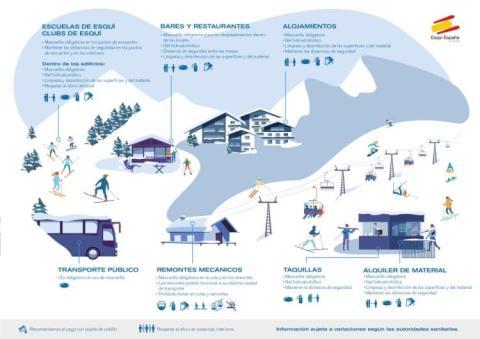 Normativa anticoronavirus estaciones de esquí