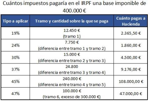 Tramos de la Renta 2021: Cuántos Impuestos pagas si ganas 400.000 euros