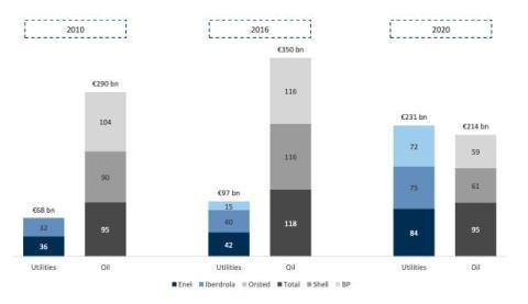Los campeones climáticos representan una parte cada vez mayor del sector energético. Capitalización de mercado de los 3 primeros (según la capitalización de mercado actual) de European GEMS vs. Grandes petroleras europeas (miles de millones de euros).