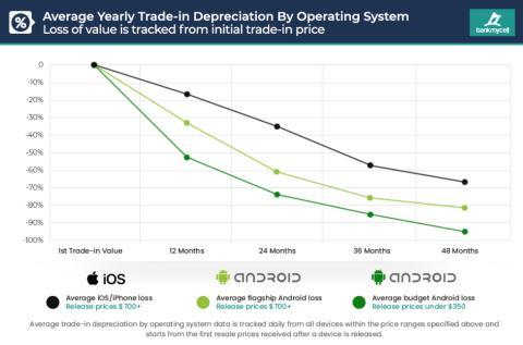 Depreciación de móviles Android y Apple