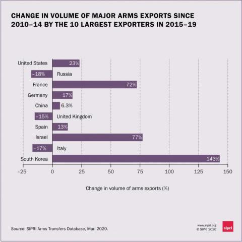 Diferencia de volumen de exportación armamentística de los 10 principales países en los últimos años.