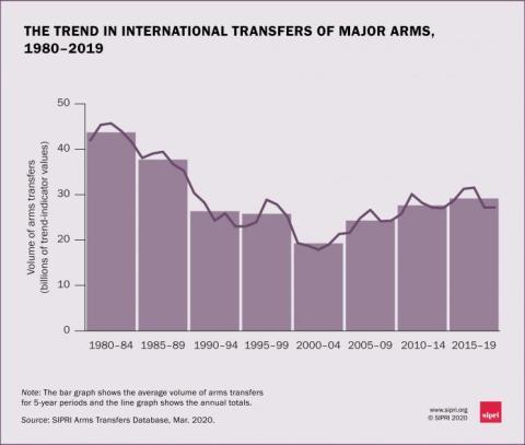 Tendencia de las transferencias internacionales de armas desde 1980.
