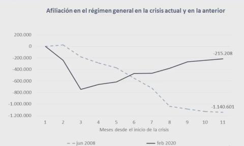 Evolución de la afiliación a la Seguridad Social durante los primeros 11 meses de la actual crisis y la anterior